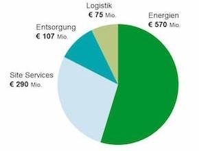 Zahlen zum Geschäftsjahr: 1.042 Millionen Euro Umsatz